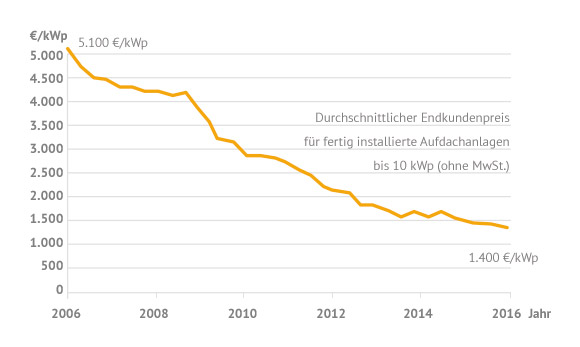 Kosten einer Photovoltaikanlage bis 10 kWp