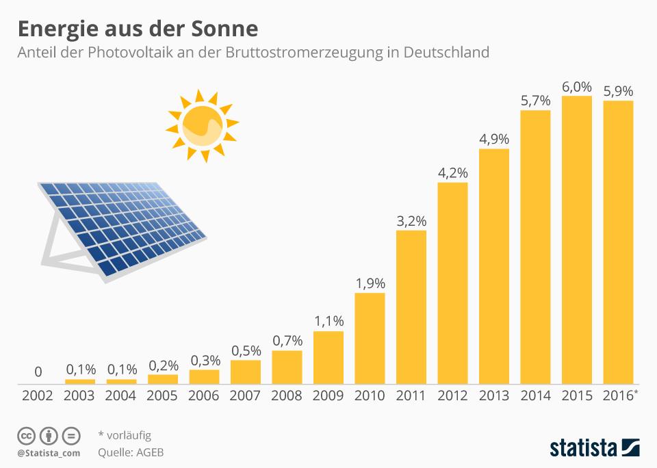 Anteil Photovoltaik an der Bruttostromerzeugung in Deutschland