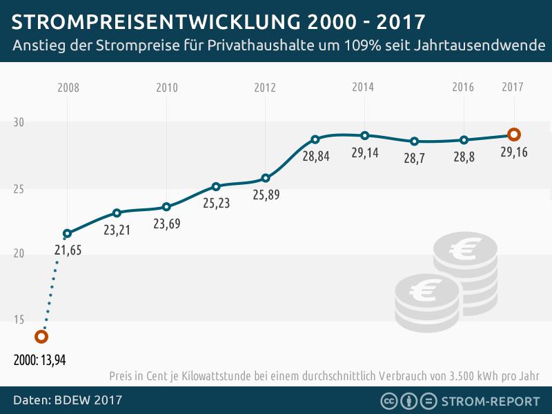 Strompreisentwicklung Anstieg 2008 - 2018