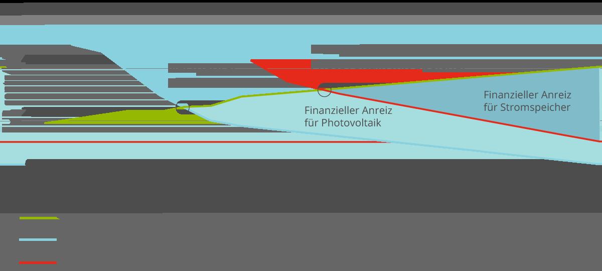 Netzparität Photovoltai und Speicher